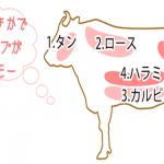 【肉食男女は要チェック】焼肉診断 〜好きな部位で分かっちゃう、あなたの恋愛タイプ〜