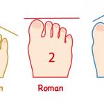 【性格診断】あなたの「足の指の長さ」だけで性格がわかる!