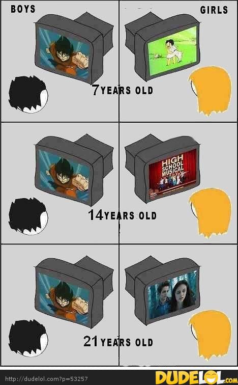 テレビを見るときの男女の違い