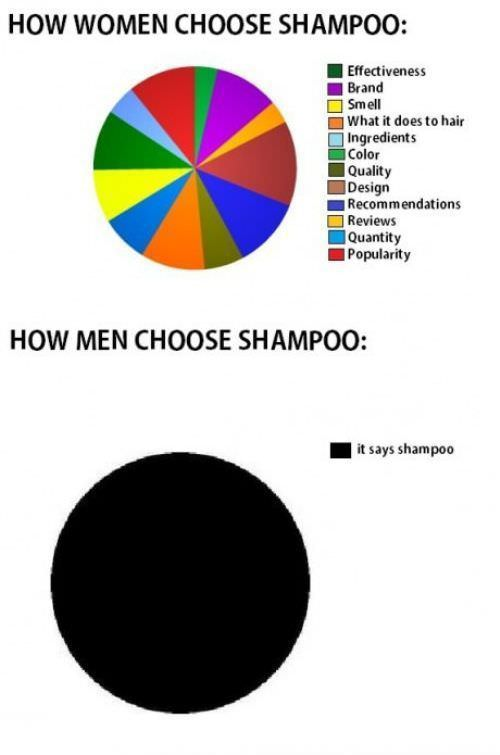 シャンプーを選ぶ時の男女の違い