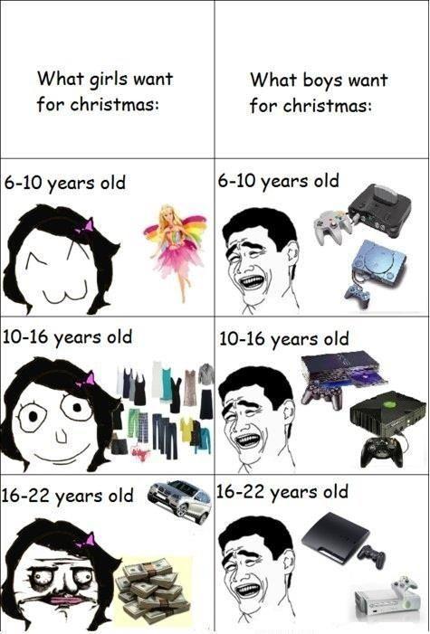 男女が欲しがるクリスマスプレゼントの違い