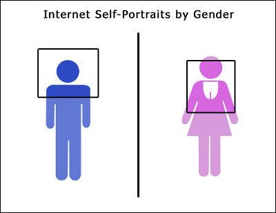 SNSに載せる写真の違い