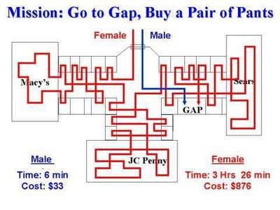 男女の買い物の仕方の違い