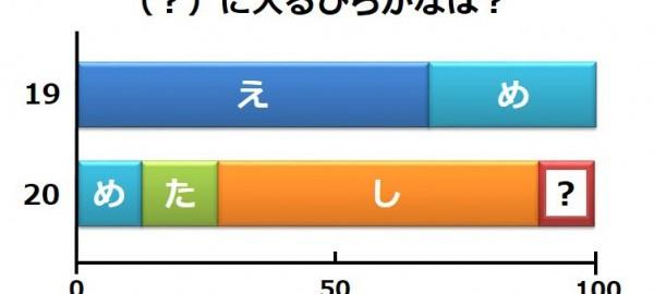 【クイズ】日本人なら解ける?(?)に入るひらがななーんだ