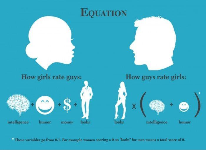 男女の違い、恋人に求める条件