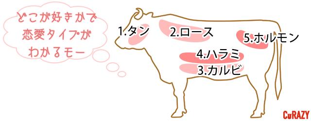 【焼肉診断】あなたの恋愛タイプをチェック!
