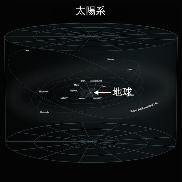 太陽系の中の地球