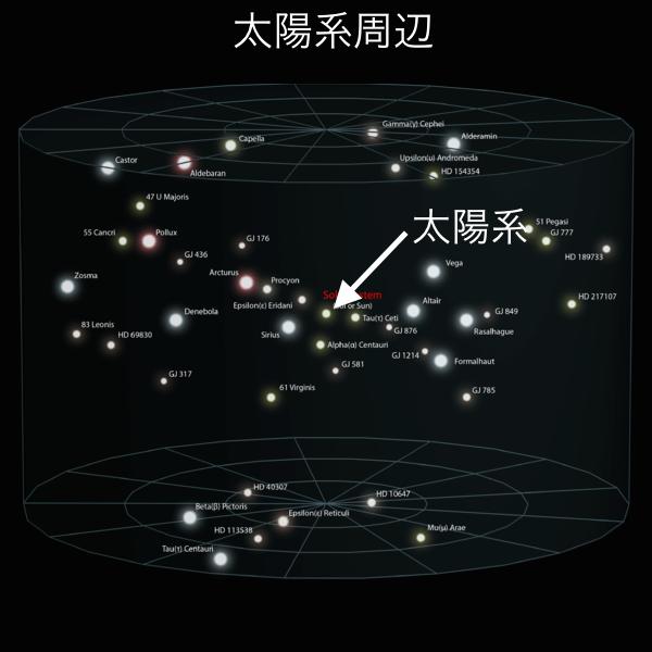 太陽系周辺の中の太陽系