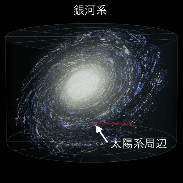 銀河系の中の太陽系周辺