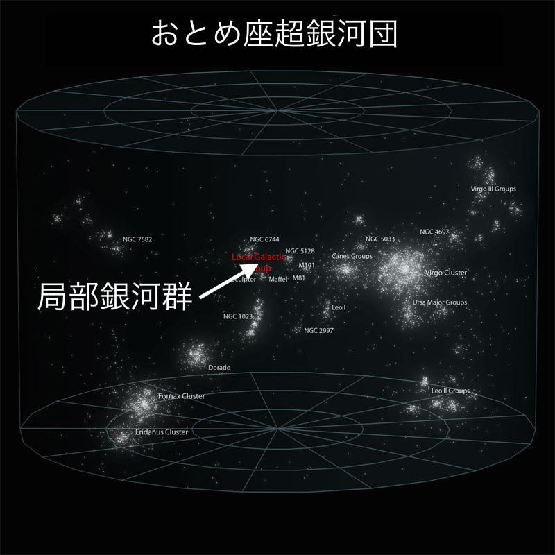 おとめ座超銀河団の中の局部銀河群