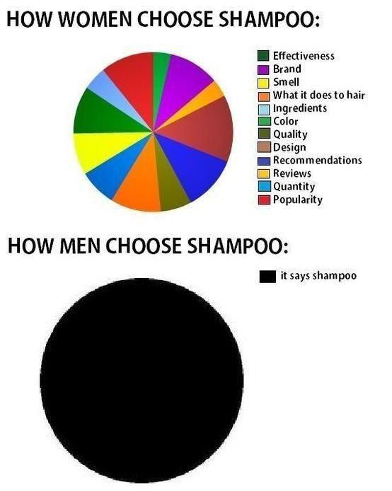 男女で違うシャンプーの選び方