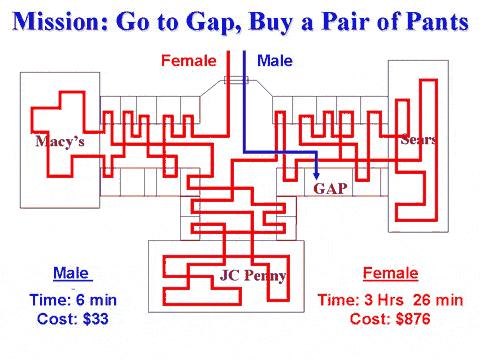 男女で違う買い物の様子