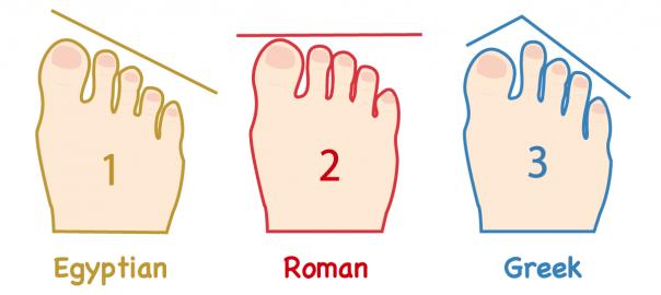 【性格診断】あなたの「足の指の長さ」で性格がわかる!