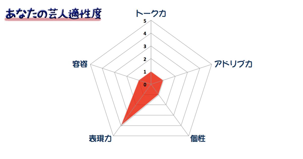 グラフ10