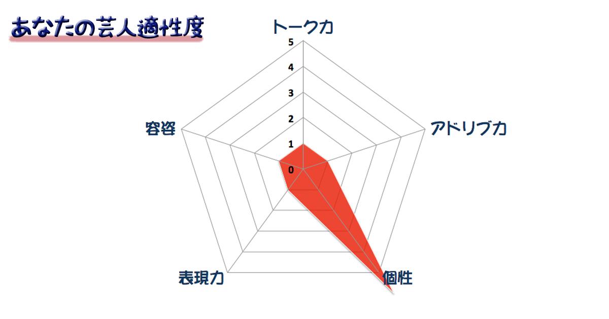 グラフ21