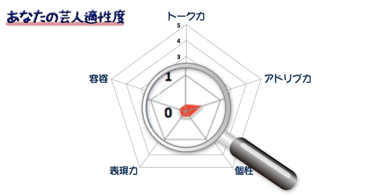 グラフm3