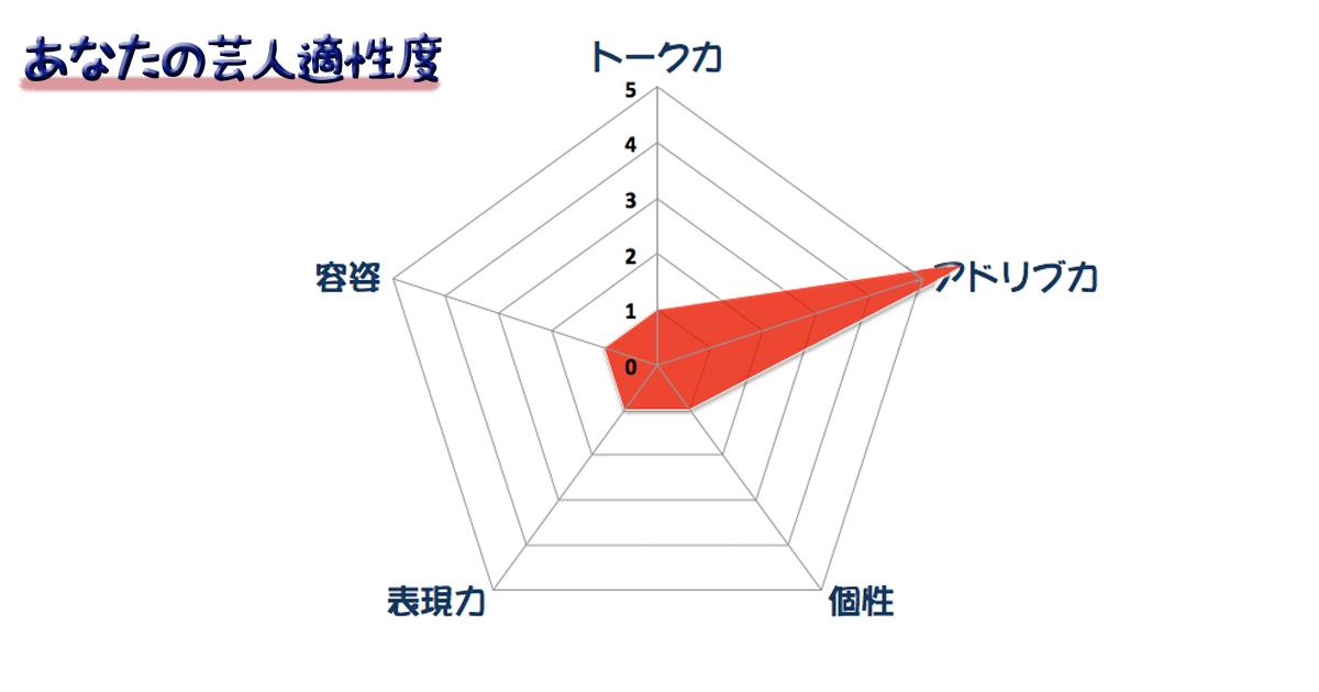 グラフ14