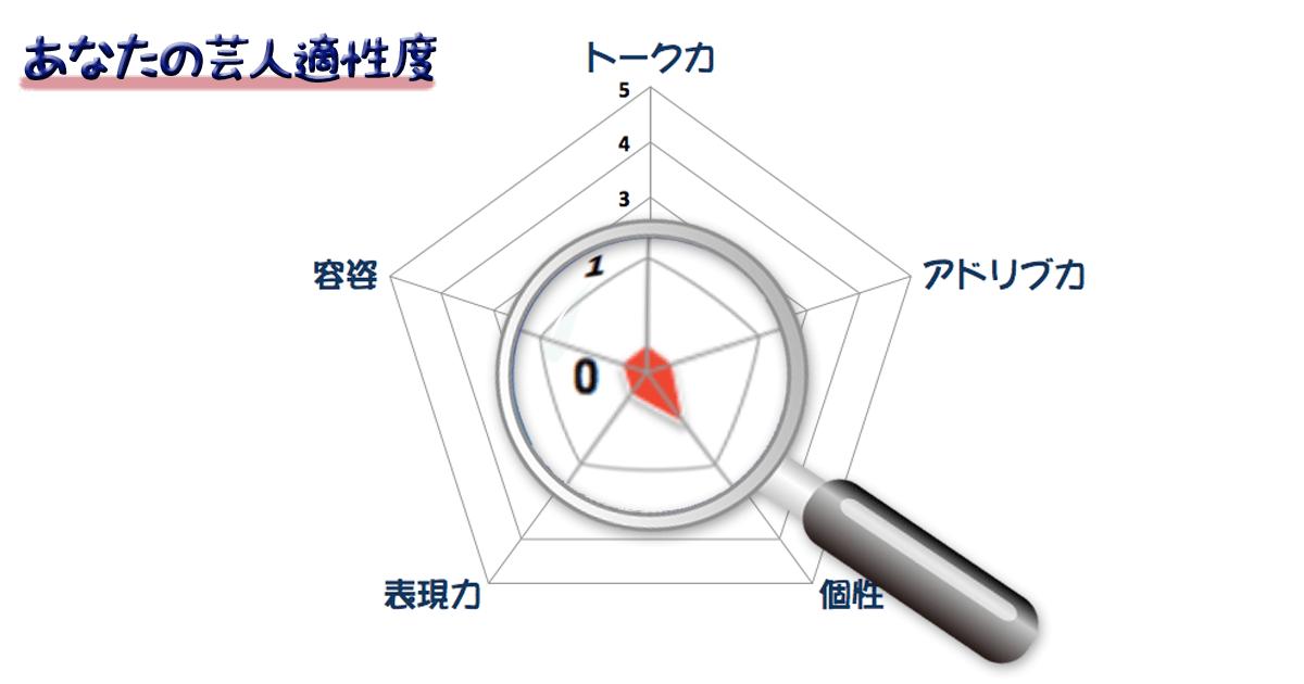 グラフm2