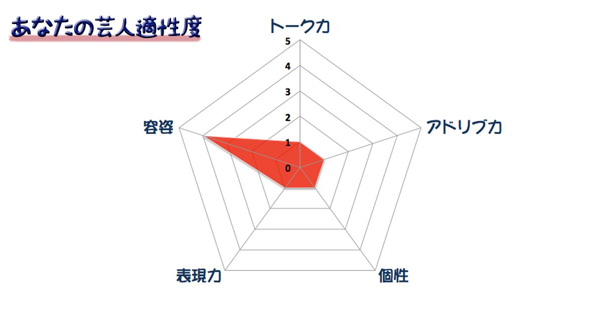 グラフ12
