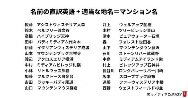 日本人の名字を英語にしたらマンション名みたいになった