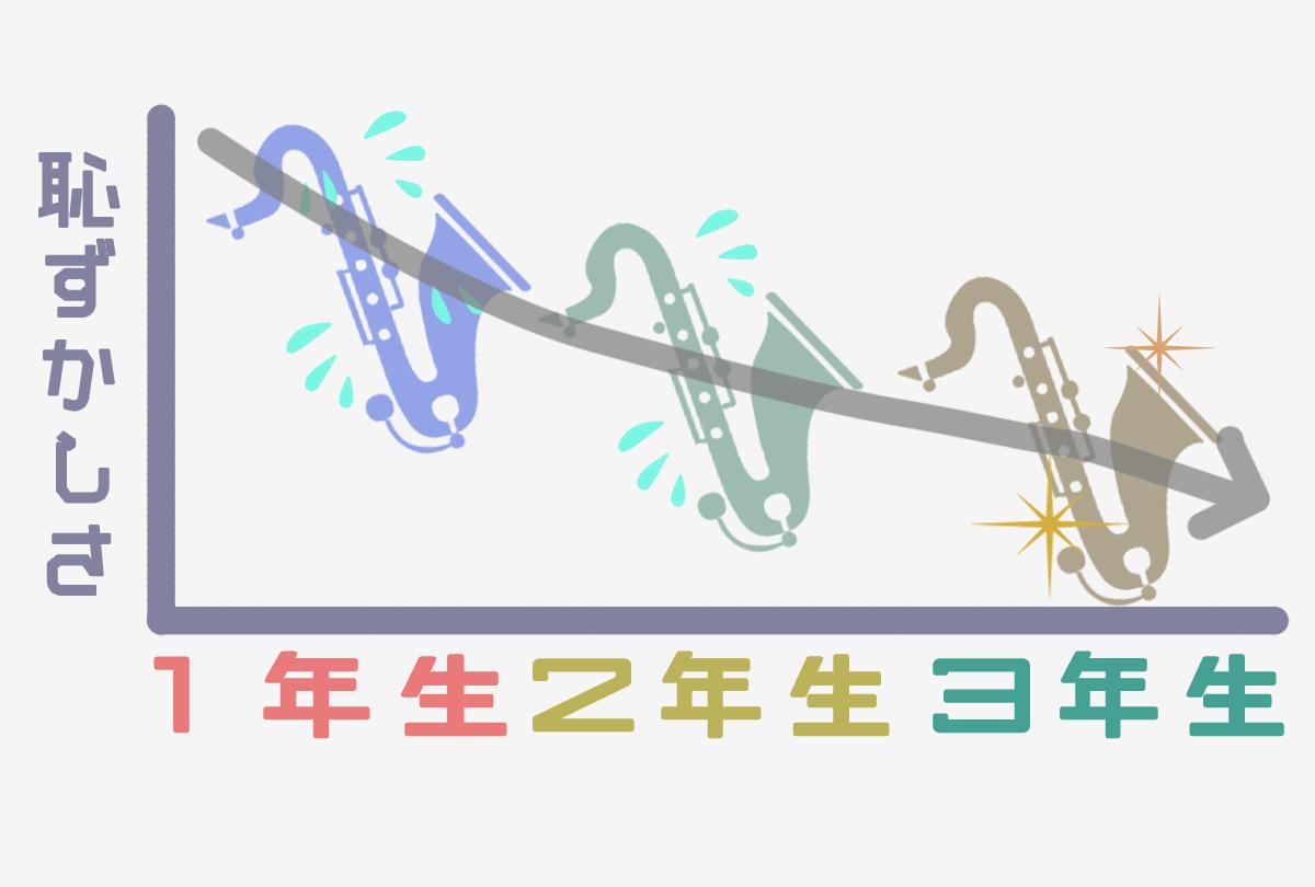 吹奏楽部グラフ6