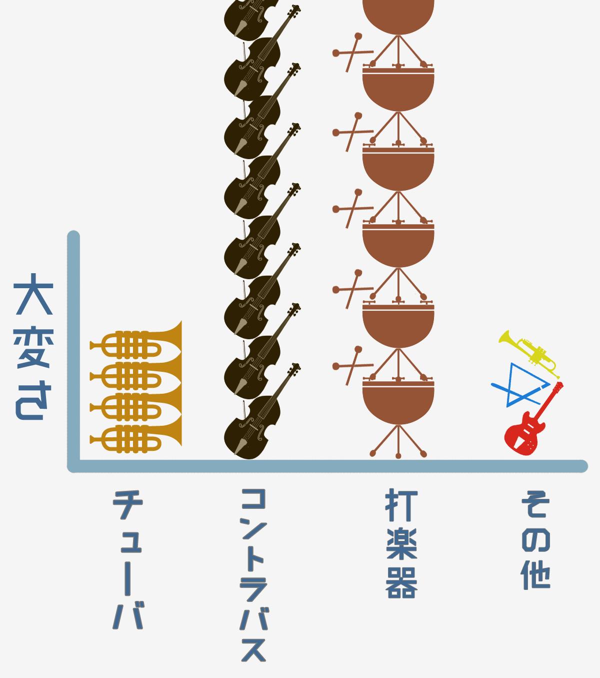 吹奏楽部グラフ3