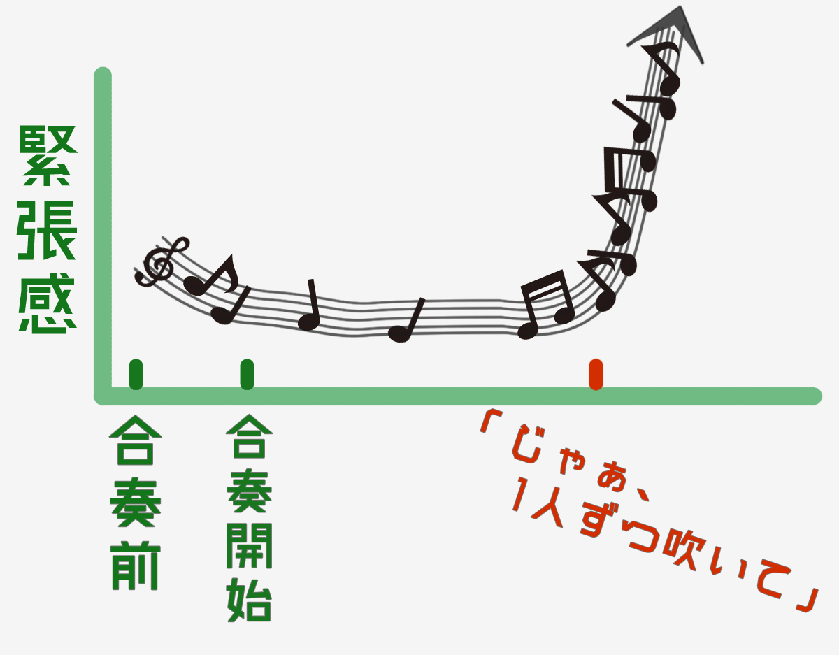 吹奏楽部グラフ5