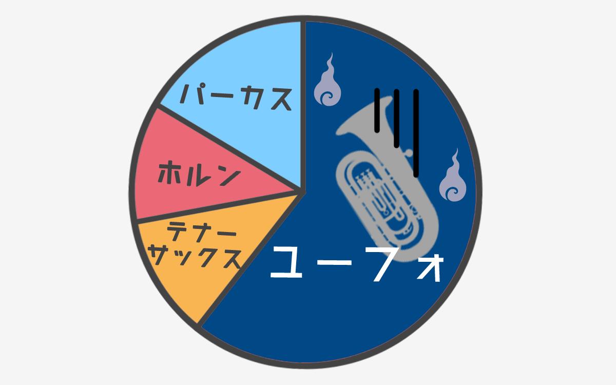 吹奏楽部グラフ8