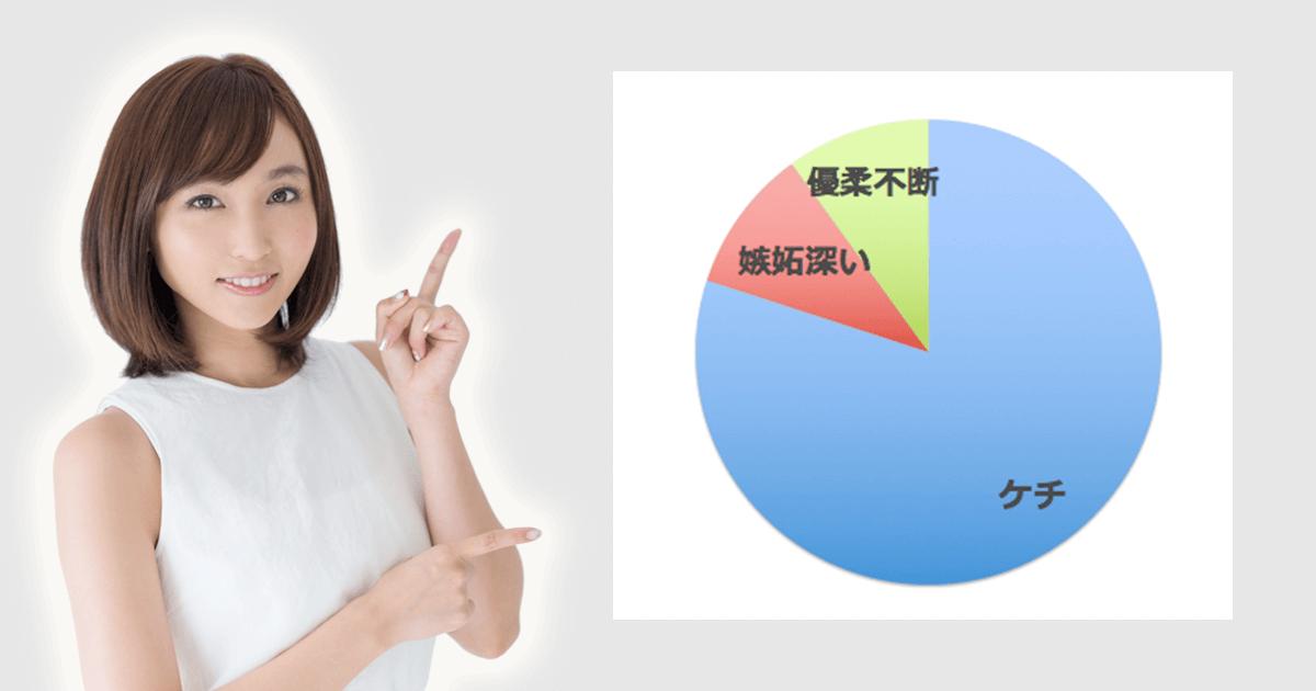 23ケチ8嫉妬1優柔1