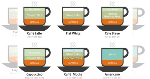 コーヒー 違い1