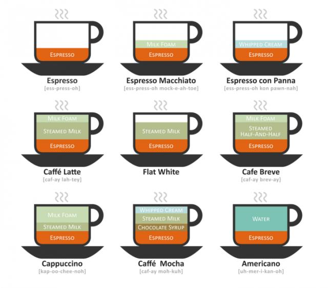 コーヒー 違い2