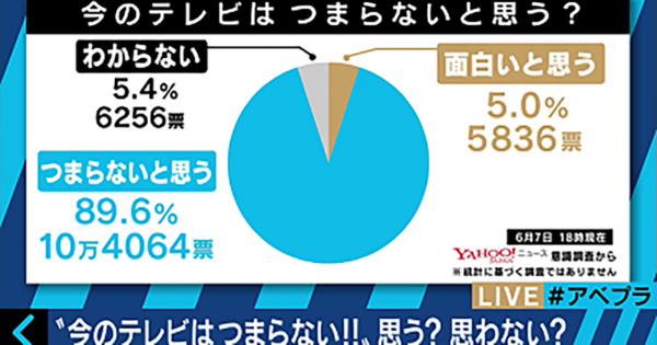 【調査結果】「今のテレビはつまらない」と思うユーザーは約9割