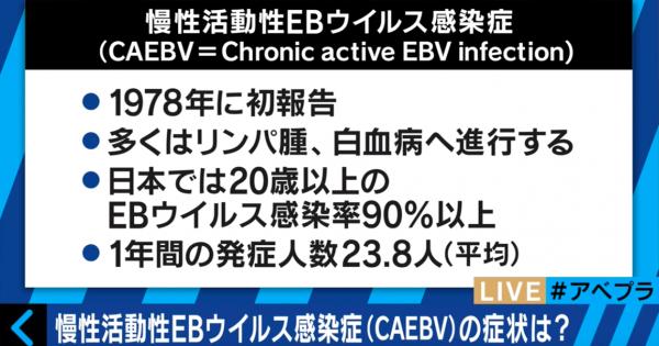 声優・松来未祐の命奪った難病「CAEBV」とは? 専門家が解説