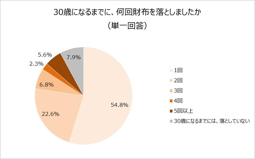 グラフ2_R