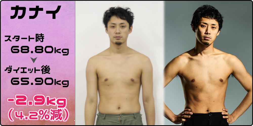 カナイ68.80kg→65.90kg(-2.9kg/4.2%減)