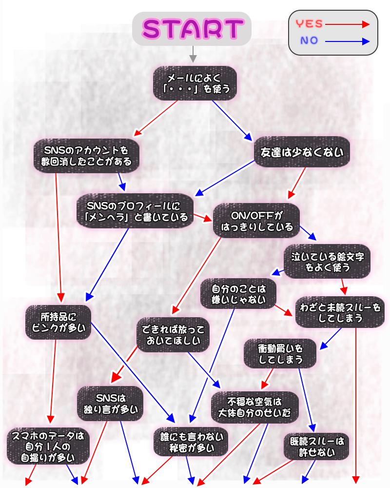 menhera_chart