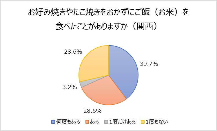 ②ー3(関西)