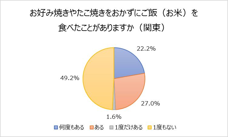 ②ー2(関東)