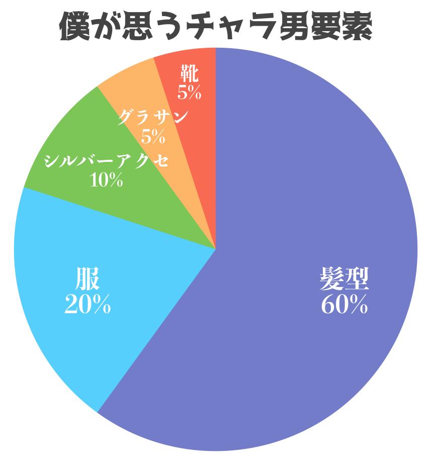 チャラ男グラフ