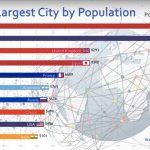 東京ぶっちぎりの1位かよ!世界の「都市人口推移」が興味深い