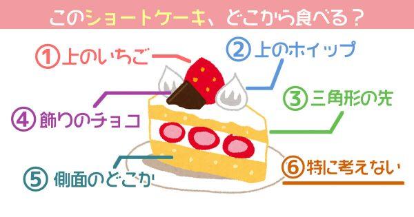 【心理テスト】このショートケーキ、どこから食べる?