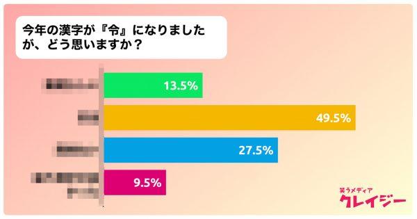 今年の漢字「令」についてどう思う?200人に聞いた結果